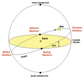 above: diagram showing the sun's path in relationship to the earth at  summer and winter solstice and spring and autumnal equinox since the  beginning of time